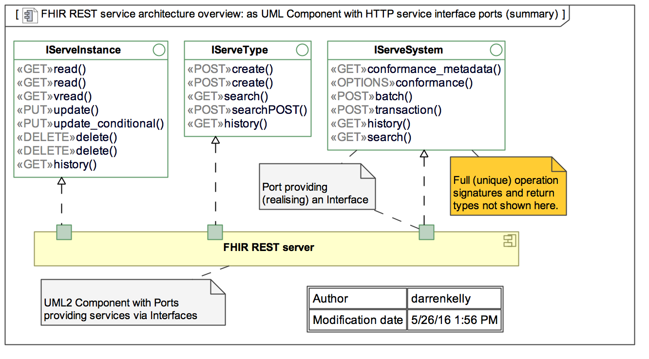 Overview Arch Fhir V4 0 0