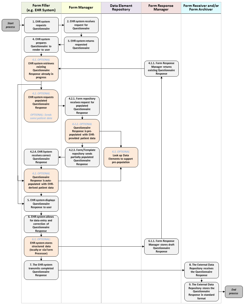 generic workflow
