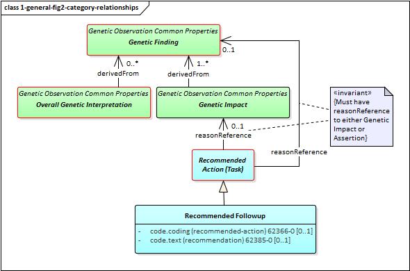 GENOMICS-REPORTING\General Genomic Reporting - FHIR v3 3 0