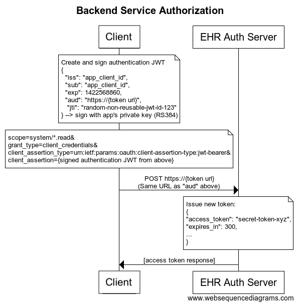 SMART Backend Services: Authorization Guide : /authorization/