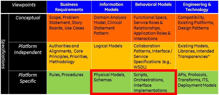 Overview-arch - FHIR v3 2 0